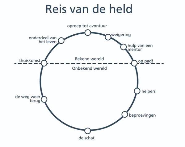 ReisVanDeHeld
